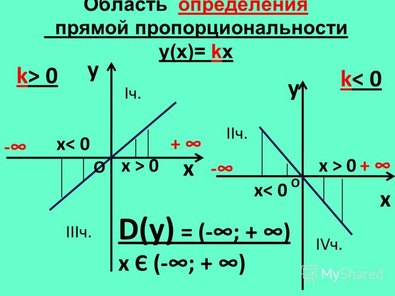 Область определения прямой пропорциональности y(х)= kx y x k> 0 y x k< 0 D(у) = (-; + ) х Є (-; + ) - + - + О О х< 0 х > 0 Iч. IIIч. IIч. IVч.