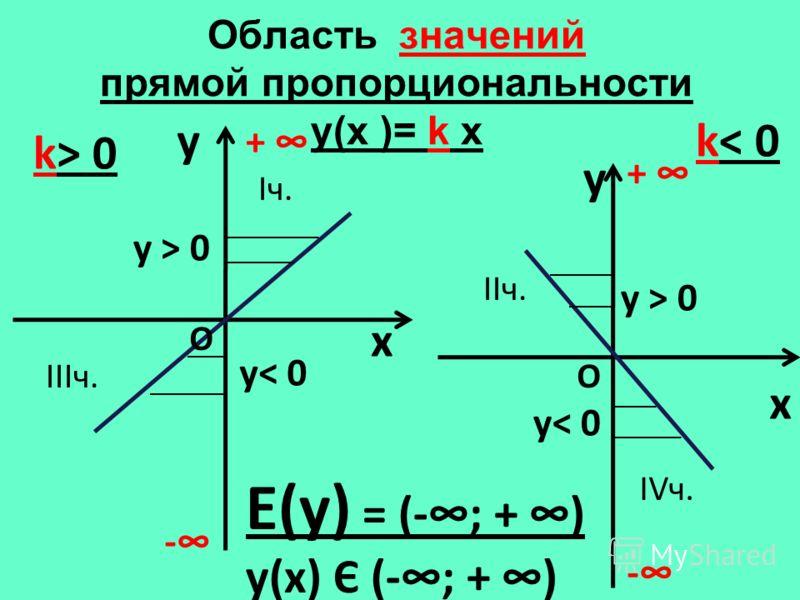 Область значений прямой пропорциональности y(х )= k x y x k> 0 y x k< 0 Е(у) = (-; + ) у(х) Є (-; + ) - + - + О О у< 0 у > 0 Iч. IIIч. IIч. IVч.