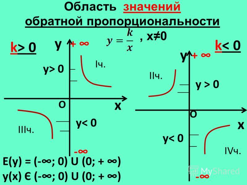 Область значений обратной пропорциональности, х0 y x k> 0 y x k< 0 Е(у) = (-; 0) U (0; + ) у(х) Є (-; 0) U (0; + ) - + - + О О y< 0 y> 0 Iч. IIIч. IIч. IVч.