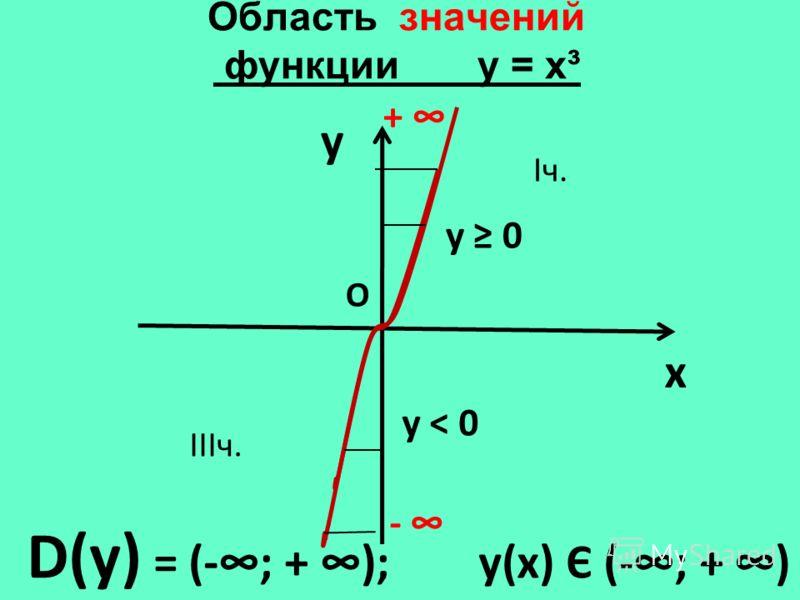 Область значений функции у = х³ y x D(у) = (-; + ); у(х) Є (-; + ) + О у 0 Iч. IIIч. у < 0 -