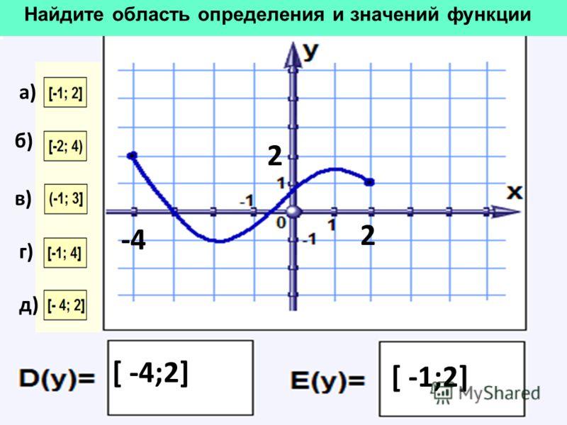 Найдите область определения и значений функции б) в) г) -4-4 2 [ -4;2] 2 [ -1;2] д) а)