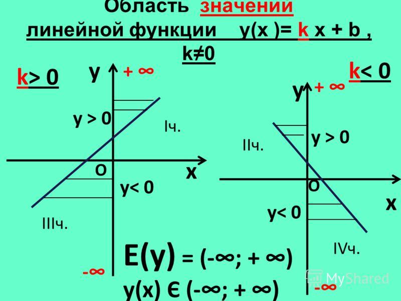 Область значений линейной функции y(х )= k x + b, k0 y x k> 0 y x k< 0 Е(у) = (-; + ) у(х) Є (-; + ) - + - + О О у< 0 у > 0 Iч. IIIч. IIч. IVч.