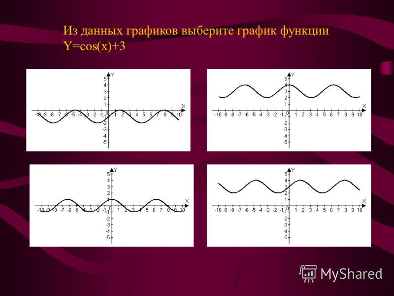 Дана функция y=cos(x) D(cos)=R E(cos)=[-1;1]