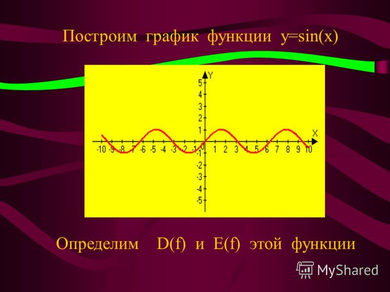 Этапы урока График функции Y=sin(x) График функции Y=sin(x)+2 График функции Y=sin(x)-3 тест