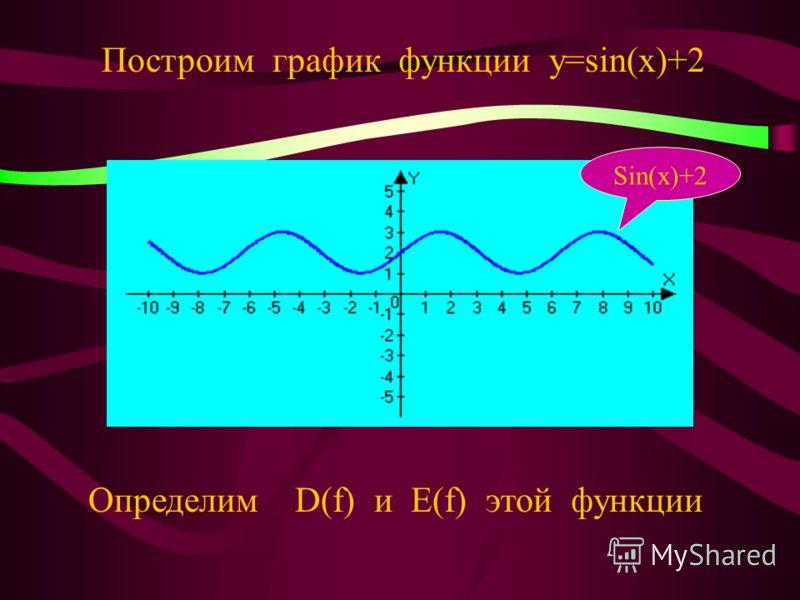 Областью определения функции у=sin(x) является множество всех действительных чисел R. Областью значений функции у=sin(x) является отрезок [-1;1]. Y=sin(x)