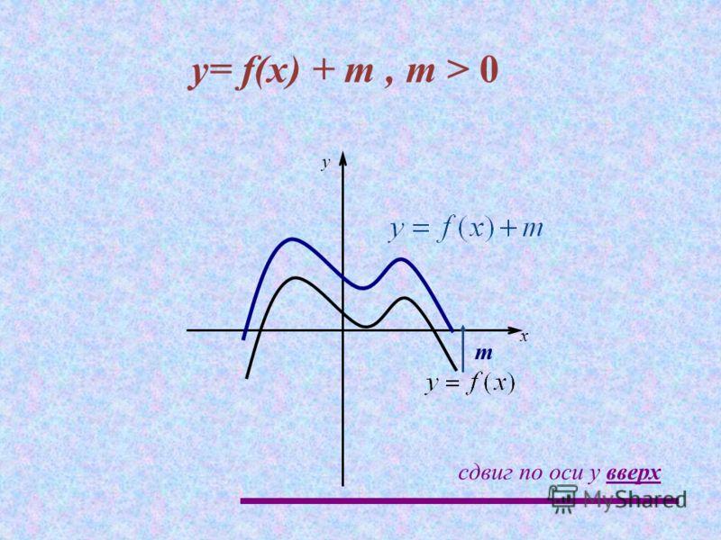 y= f(x) + m, m > 0 m x y сдвиг по оси y вверх