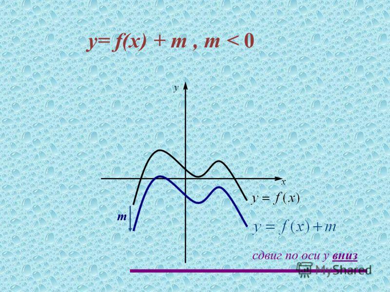 m x y сдвиг по оси y вниз y= f(x) + m, m < 0