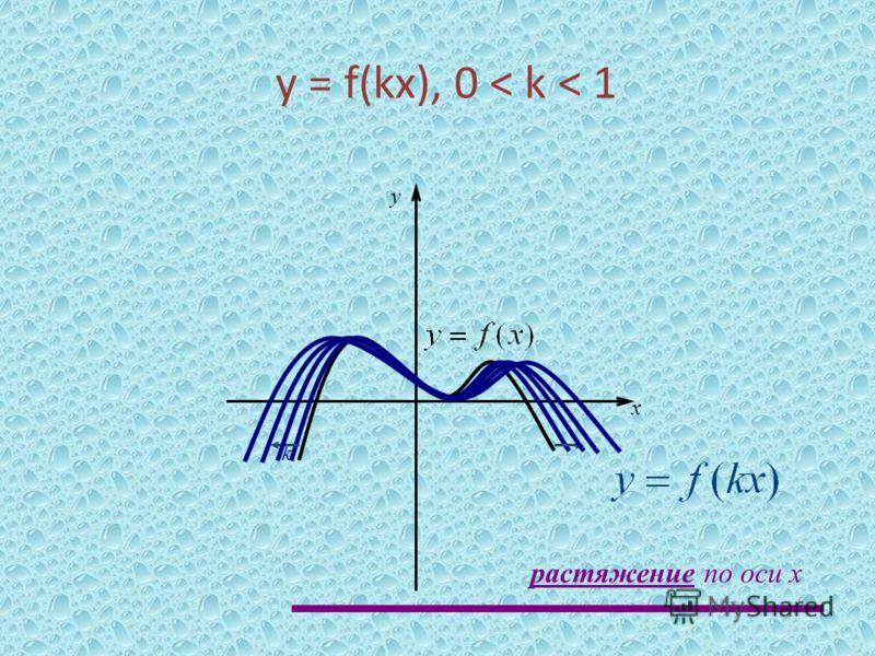 k x y растяжение по оси x y = f(kx), 0 < k < 1
