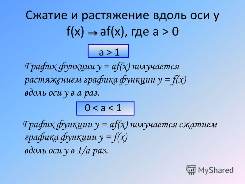 Сжатие и растяжение вдоль оси у f(x) af(x), где a > 0 График функции у = af(x) получается растяжением графика функции у = f(x) вдоль оси у в а раз. Г рафик функции у = af(x) получается сжатием графика функции у = f(x) вдоль оси у в 1/a раз. a > 1 0 <