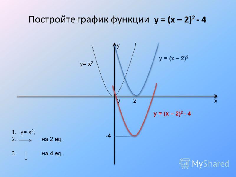 Постройте график функции у = (х – 2) 2 - 4 у х0 2 -4 1.у= х 2 ; 2. на 2 ед. 3. на 4 ед. у= х 2 у = (х – 2) 2 у = (х – 2) 2 - 4
