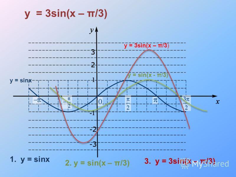y = sinx y = sin(x - π/3) y = 3sin(x – π/3) 1. y = sinx 2. y = sin(x – π/3) 3. y = 3sin(x – π/3)