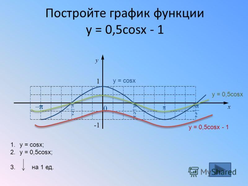 Постройте график функции y = 0,5cosx - 1 x y 1 -1 1.y = cosx; 2.y = 0,5cosx; 3. на 1 ед. y = cosx y = 0,5cosx y = 0,5cosx - 1