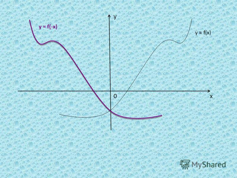 х у 0 y = f(x) y = f(-x)