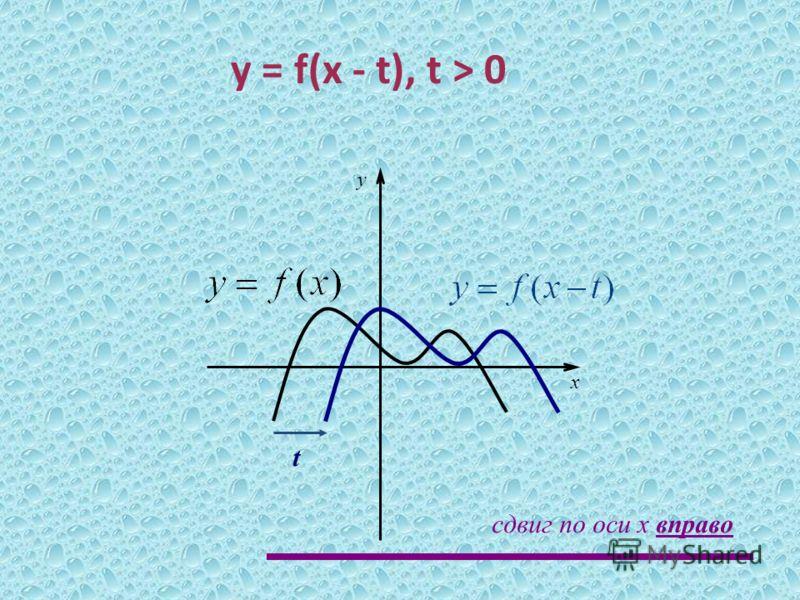 t x y сдвиг по оси x вправо у = f(x - t), t > 0