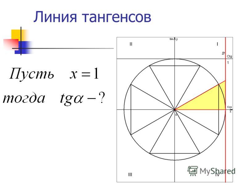Линия тангенсов