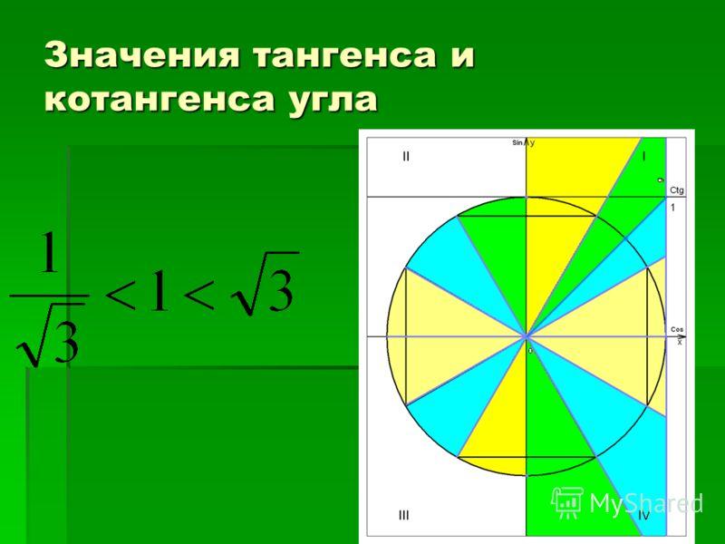 Значения тангенса и котангенса угла