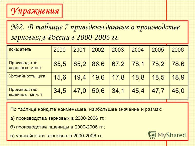 Упражнения 2. В таблице 7 приведены данные о производстве зерновых в России в 2000-2006 гг. показатель 2000200120022003200420052006 Производство зерновых, млн.т 65,585,286,667,278,178,278,6 Урожайность, ц/га 15,619,419,617,818,818,518,9 Производство