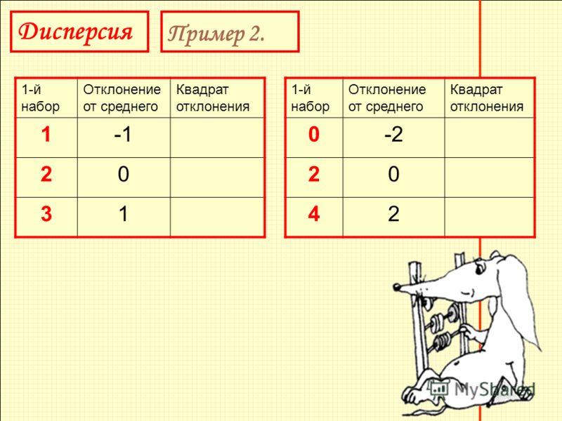 Дисперсия Пример 2. 1-й набор Отклонение от среднего Квадрат отклонения 1 20 31 1-й набор Отклонение от среднего Квадрат отклонения 0-2 20 42
