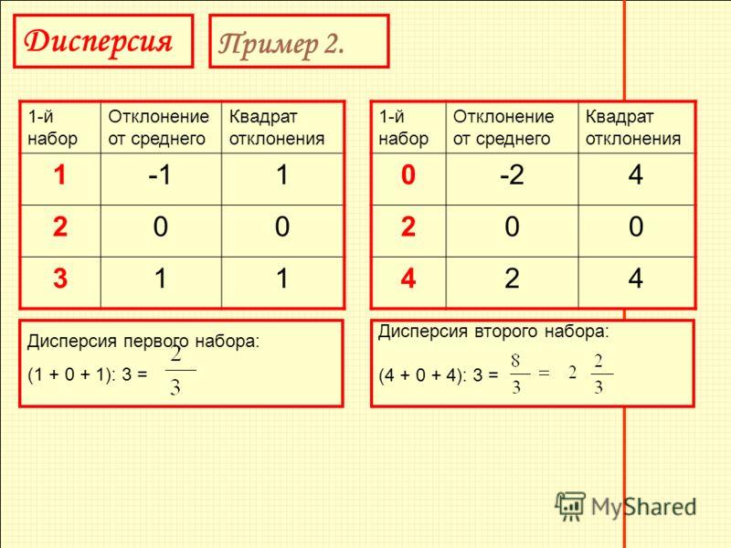 Дисперсия Пример 2. 1-й набор Отклонение от среднего Квадрат отклонения 11 200 311 1-й набор Отклонение от среднего Квадрат отклонения 0-24 200 424 Дисперсия второго набора: (4 + 0 + 4): 3 = Дисперсия первого набора: (1 + 0 + 1): 3 =