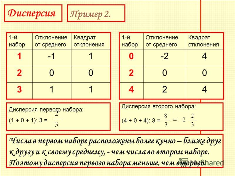 Дисперсия Пример 2. 1-й набор Отклонение от среднего Квадрат отклонения 11 200 311 1-й набор Отклонение от среднего Квадрат отклонения 0-24 200 424 Дисперсия второго набора: (4 + 0 + 4): 3 = Дисперсия первого набора: (1 + 0 + 1): 3 = Числа в первом н