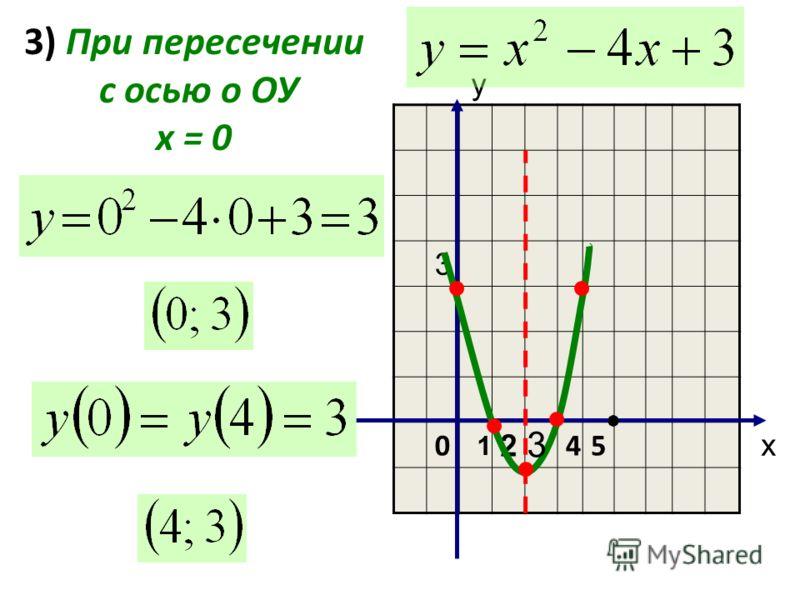 3) При пересечении с осью о ОУ х = 0 3 0 2 45 х у 1 3