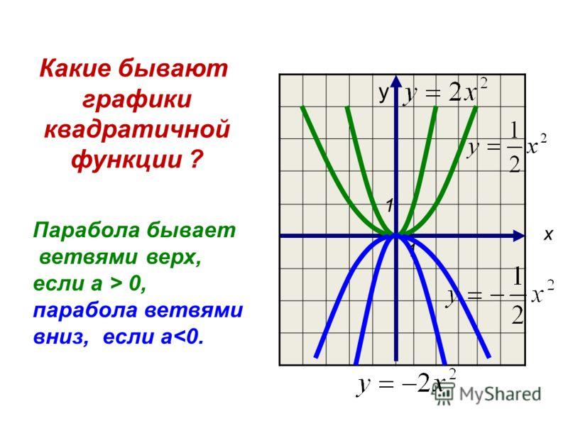 Какие бывают графики квадратичной функции ? Парабола бывает ветвями верх, если а > 0, парабола ветвями вниз, если а