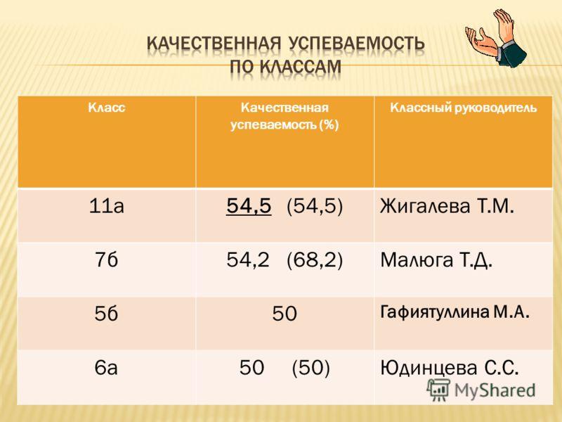 КлассКачественная успеваемость (%) Классный руководитель 11а54,5 (54,5)Жигалева Т.М. 7б54,2 (68,2)Малюга Т.Д. 5б50 Гафиятуллина М.А. 6а50 (50)Юдинцева С.С.