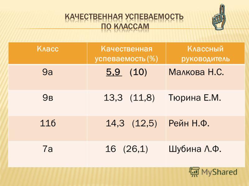 КлассКачественная успеваемость (%) Классный руководитель 9а5,9 (10)Малкова Н.С. 9в 13,3 (11,8)Тюрина Е.М. 11б 14,3 (12,5)Рейн Н.Ф. 7а16 (26,1)Шубина Л.Ф.