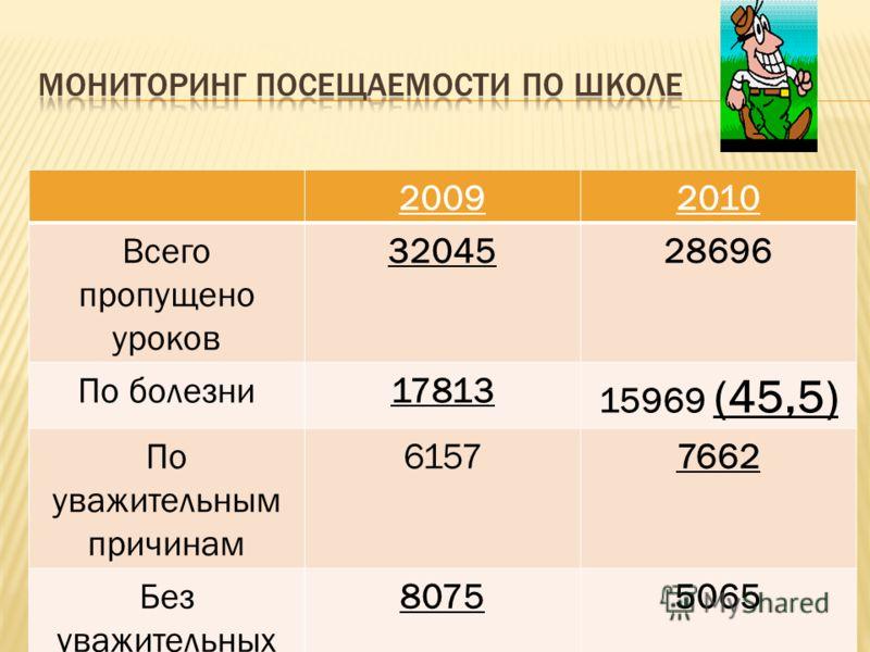 20092010 Всего пропущено уроков 3204528696 По болезни17813 15969 (45,5) По уважительным причинам 61577662 Без уважительных причин 80755065 На одного ученика 85,281,8