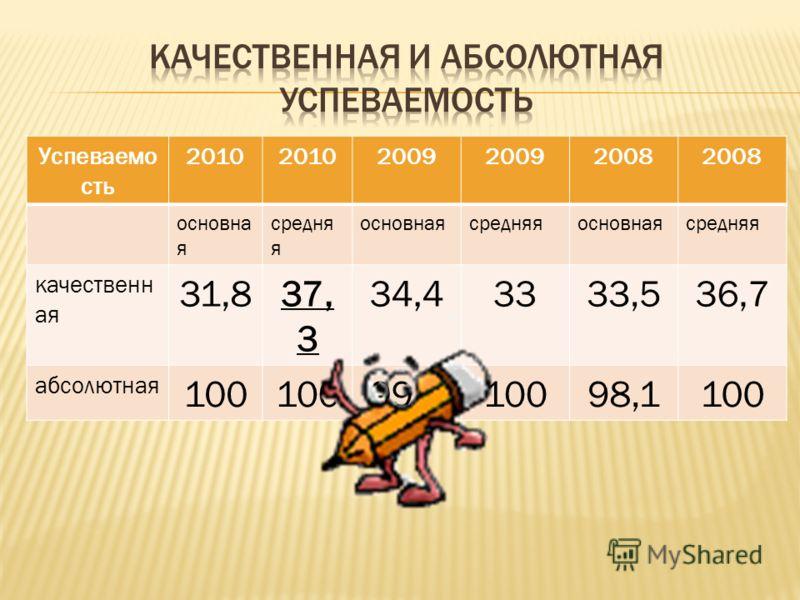 Успеваемо сть 2010 2009 2008 основна я средня я основнаясредняяосновнаясредняя качественн ая 31,837, 3 34,43333,536,7 абсолютная 100 99,310098,1100
