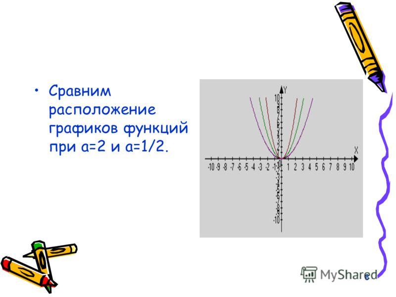 7 Теперь сравним расположение графиков функции при противоположных значениях коэффициентах а.