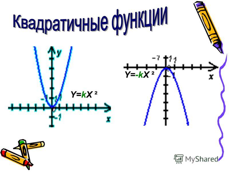 Y=kX ²Y=kX ² Y=-kX ²Y=-kX ²