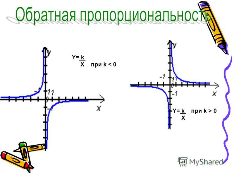 Y= k при k > 0 X Y= k X при k < 0