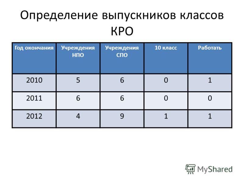 Определение выпускников классов КРО Год окончанияУчреждения НПО Учреждения СПО 10 классРаботать 20105601 20116600 20124911