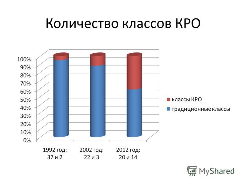 Количество классов КРО