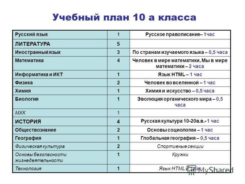 Учебный план 10 а класса Русский язык 1 Русское правописание– 1час ЛИТЕРАТУРА5 Иностранный язык3По странам изучаемого языка – 0,5 часа Математика4Человек в мире математики, Мы в мире математики – 2 часа Информатика и ИКТ1Язык HTML – 1 час Физика2Чело