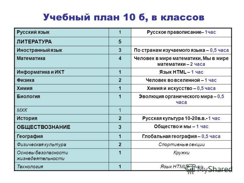 Учебный план 10 б, в классов Русский язык 1 Русское правописание– 1час ЛИТЕРАТУРА5 Иностранный язык3По странам изучаемого языка – 0,5 часа Математика4Человек в мире математики, Мы в мире математики – 2 часа Информатика и ИКТ1Язык HTML – 1 час Физика2