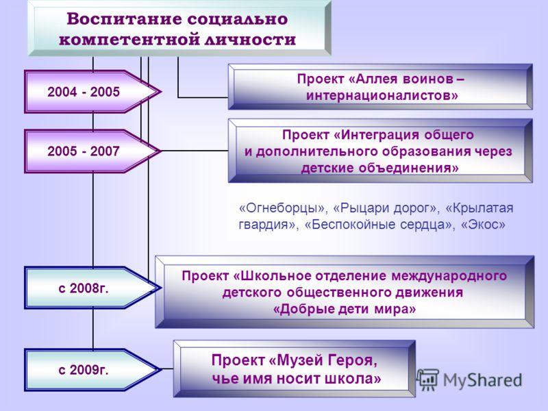 с 2008г. 2004 - 2005 2005 - 2007 с 2009г. «Огнеборцы», «Рыцари дорог», «Крылатая гвардия», «Беспокойные сердца», «Экос»