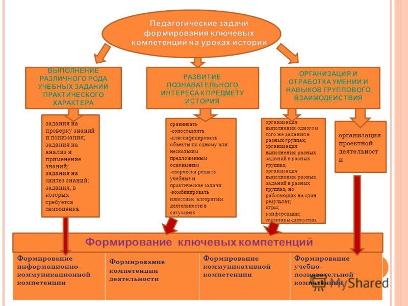 Формирование информационно- коммуникационной компетенции Формирование компетенции деятельности Формирование коммуникативной компетенции Формирование учебно- познавательной компетенции задания на проверку знаний и понимания; задания на анализ и примен
