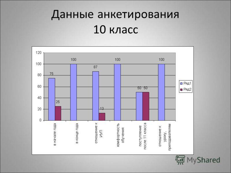 Данные анкетирования 10 класс