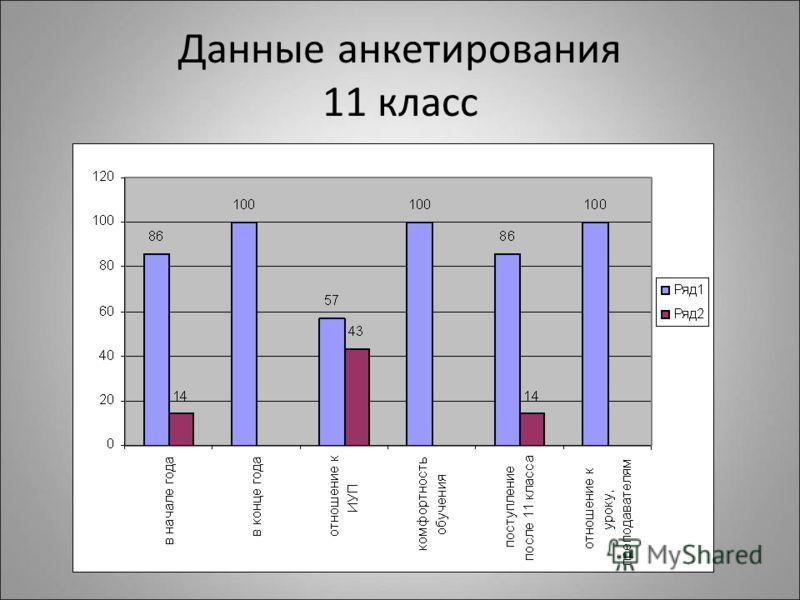 Данные анкетирования 11 класс