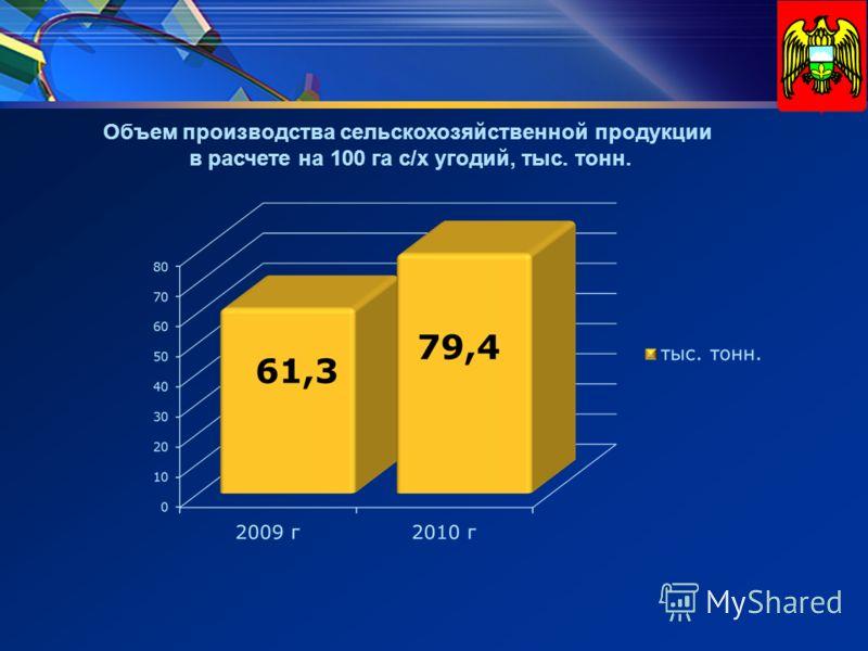 Объем производства сельскохозяйственной продукции в расчете на 100 га с/х угодий, тыс. тонн.