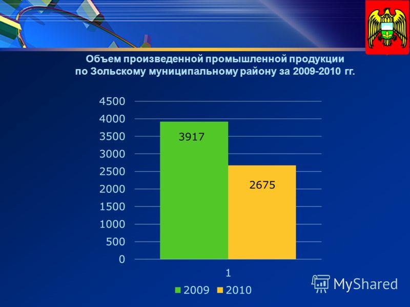Объем произведенной промышленной продукции по Зольскому муниципальному району за 2009-2010 гг.