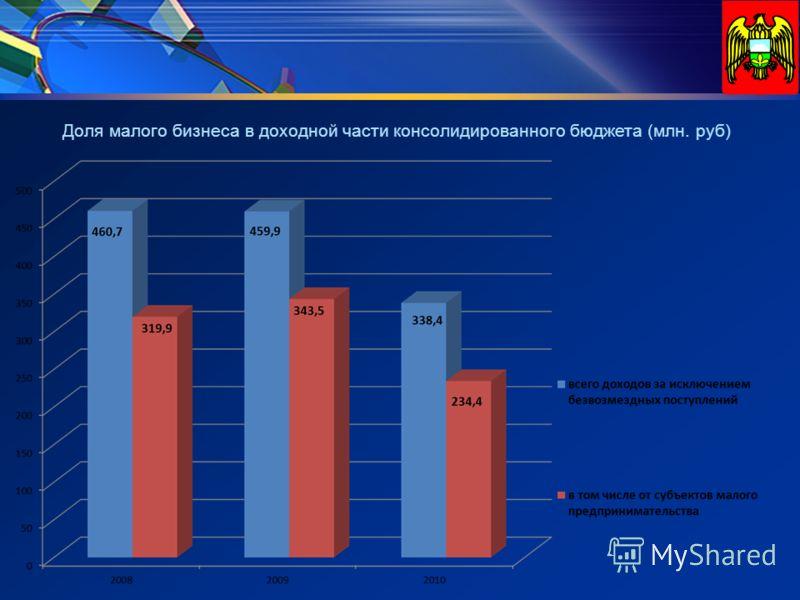 Доля малого бизнеса в доходной части консолидированного бюджета (млн. руб)