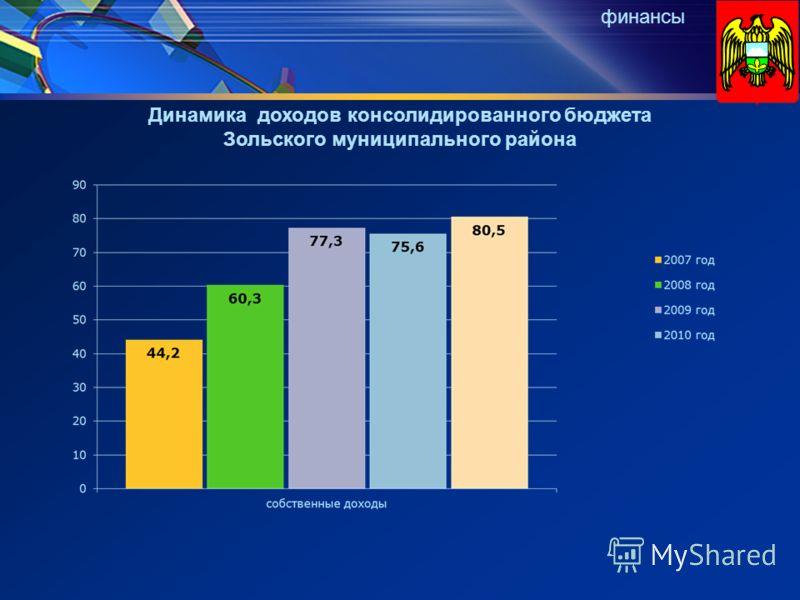 Динамика доходов консолидированного бюджета Зольского муниципального района финансы