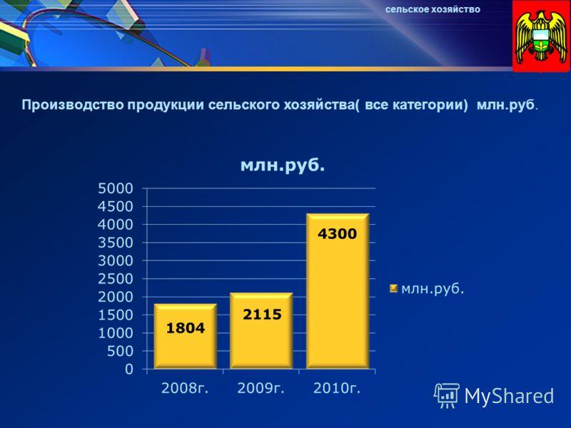 Производство продукции сельского хозяйства( все категории) млн.руб. сельское хозяйство