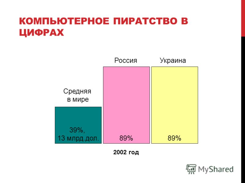 КОМПЬЮТЕРНОЕ ПИРАТСТВО В ЦИФРАХ 39%, 13 млрд.дол. 89% Средняя в мире Россия 2002 год 89% Украина