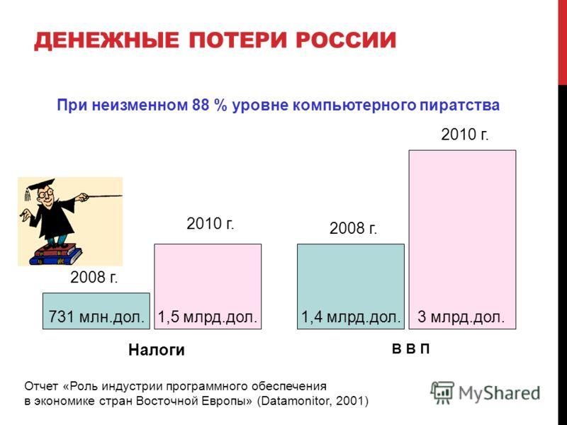 ДЕНЕЖНЫЕ ПОТЕРИ РОССИИ 731 млн.дол. 1,5 млрд.дол.1,4 млрд.дол. 3 млрд.дол. 2008 г. 2010 г. 2008 г. 2010 г. Налоги В В П При неизменном 88 % уровне компьютерного пиратства Отчет «Роль индустрии программного обеспечения в экономике стран Восточной Евро