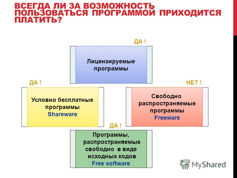 ВСЕГДА ЛИ ЗА ВОЗМОЖНОСТЬ ПОЛЬЗОВАТЬСЯ ПРОГРАММОЙ ПРИХОДИТСЯ ПЛАТИТЬ? Лицензируемые программы Условно бесплатные программы Shareware Свободно распространяемые программы Freeware Программы, распространяемые свободно в виде исходных кодов Free software