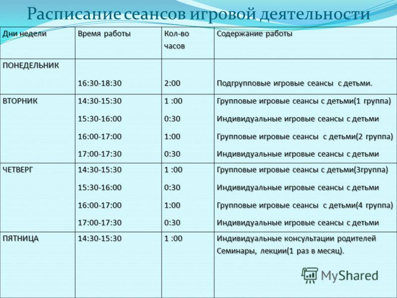 Расписание сеансов игровой деятельности Дни недели Время работы Кол-во часов Содержание работы ПОНЕДЕЛЬНИК16:30-18:302:00 Подгрупповые игровые сеансы с детьми. ВТОРНИК14:30-15:3015:30-16:0016:00-17:0017:00-17:30 1 :00 0:301:000:30 Групповые игровые с